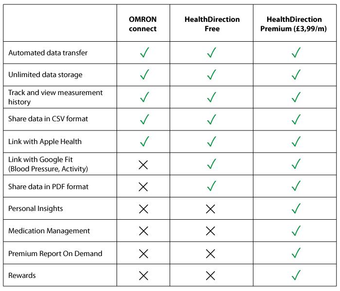 HealthDirection Comparison Table